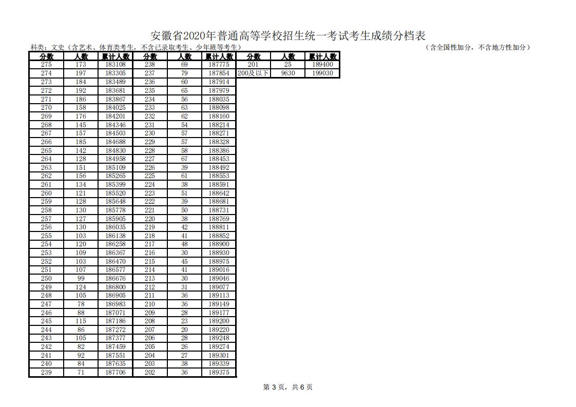 安徽省2020年普通高校招生文、理科考生成绩统计表(含艺术、体育类考生)
