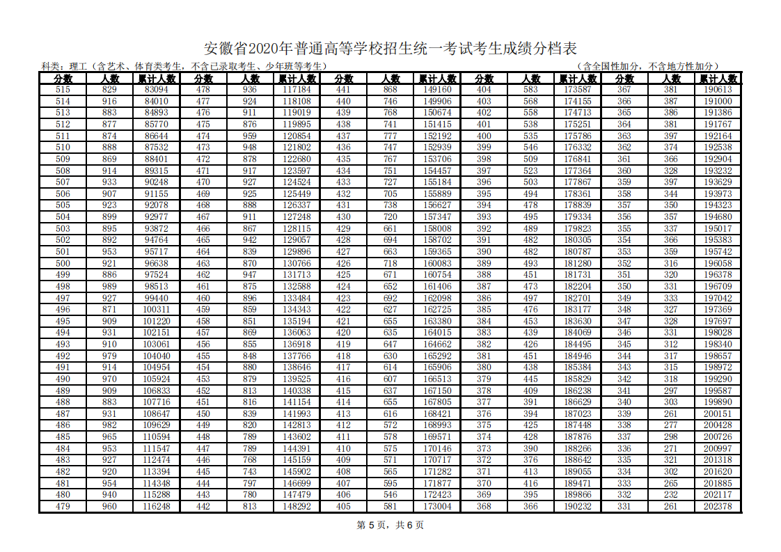 安徽省2020年普通高校招生文、理科考生成��y�表(含��g、�w育�考生)