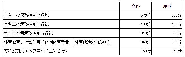 北京分数线;2018高考分数线