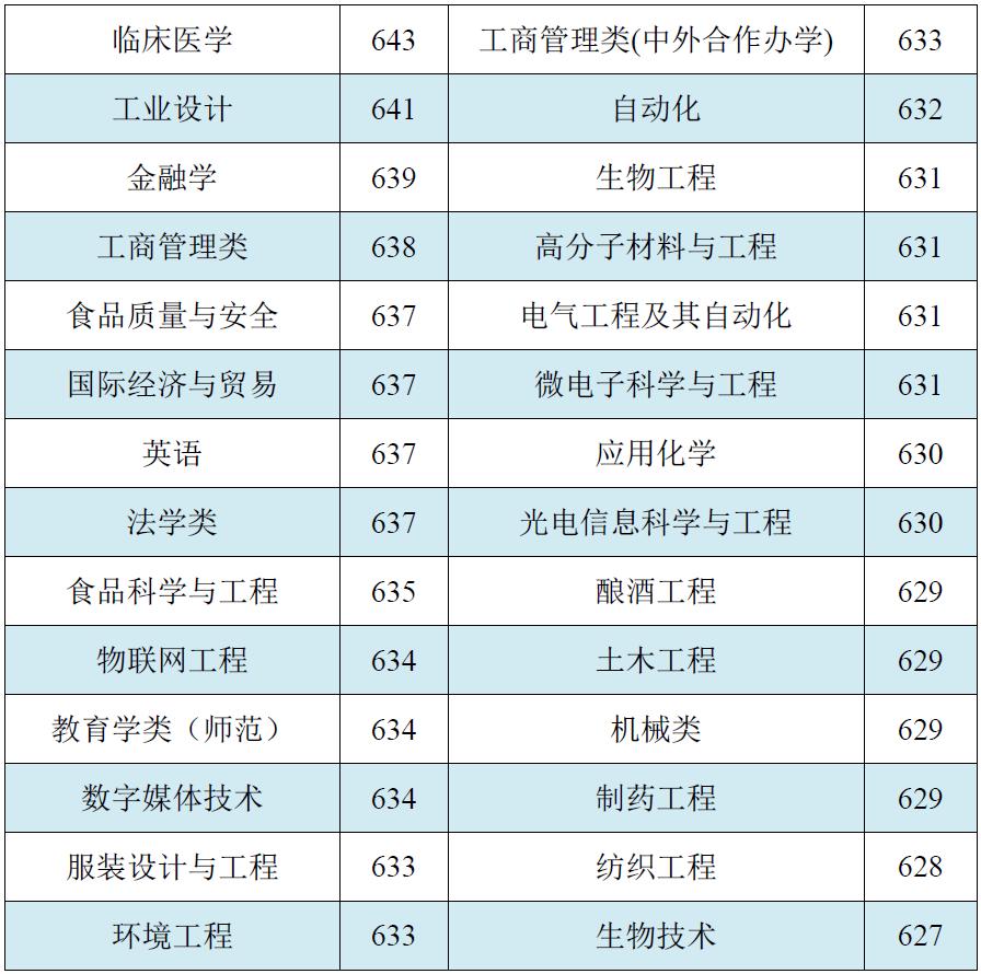 江南大学2018年高考各省录取分数线