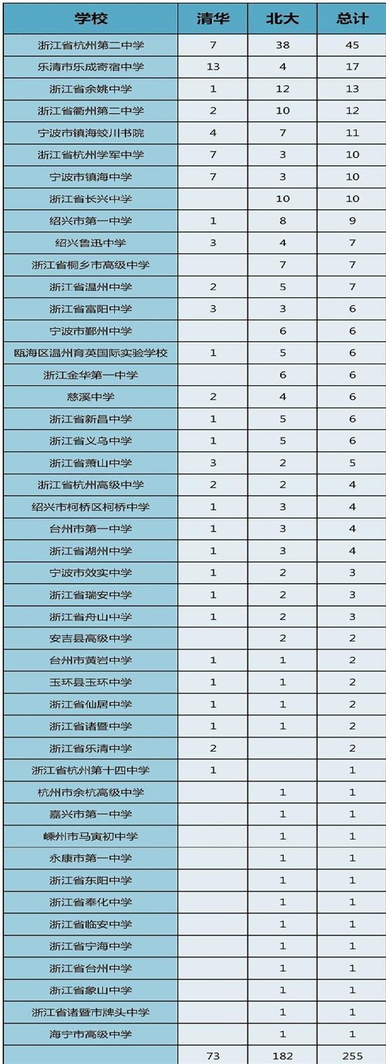 清华北大公布自主招生初审名单 杭州的这所中学很受青睐